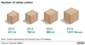 number-of-parcels