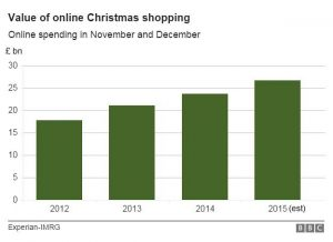 value-of-online-christmas-shopping